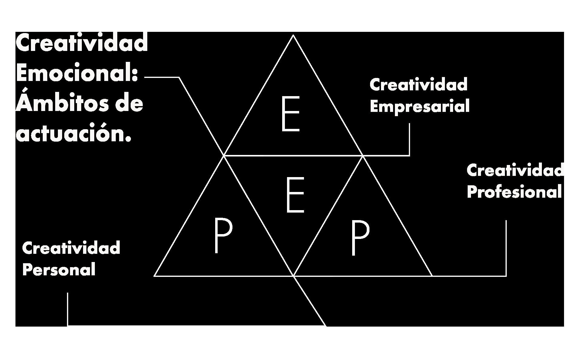 Triangulo con las cuatro dimensiones de la creatividad en mi mentoría creativa profesional: Creatividad Emocional, Creatividad Personal, Creatividad Profesional y Creatividad Empresarial.